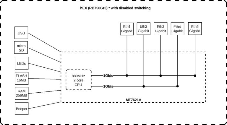 Блок схема Mikrotik hEX RB750Gr3